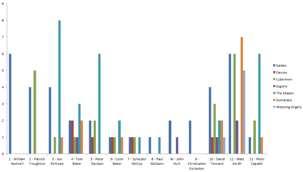 Die Statistik umfasst Daten bis einschließlich Staffel 8 der aktuellen Serie.